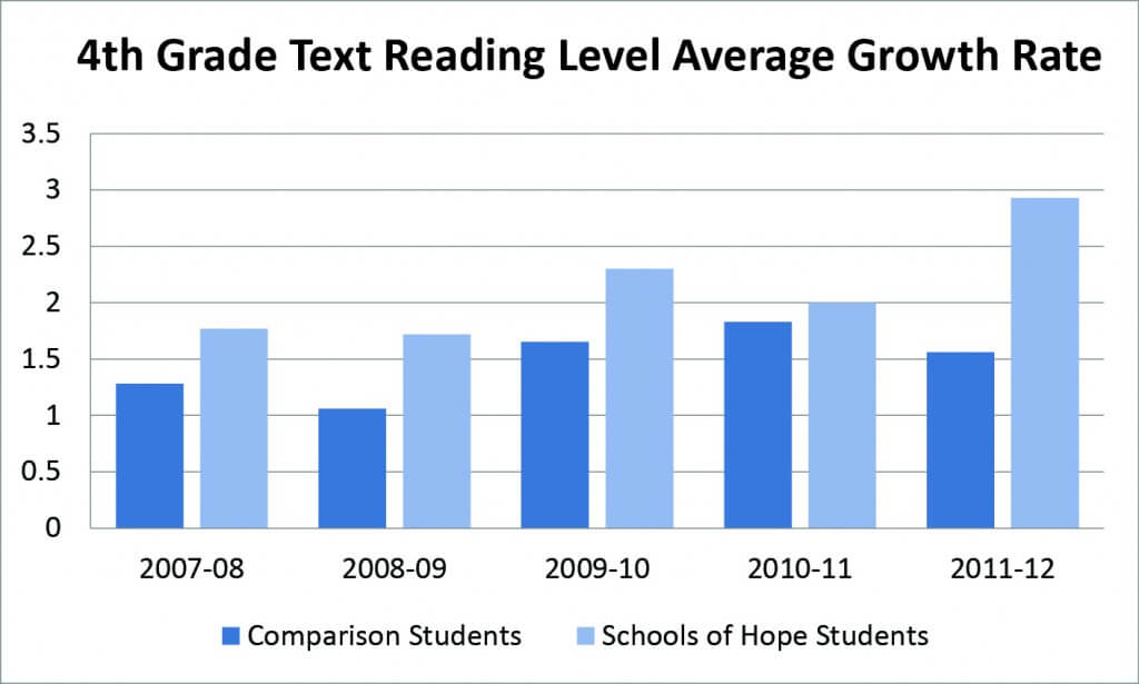4th Grade Text Reading Levels Chart