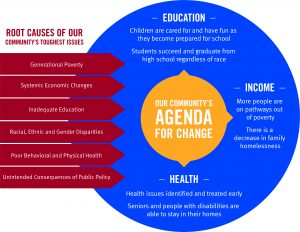 UnitedWay_Agenda for change