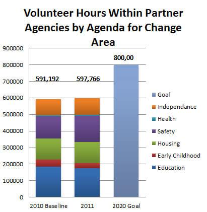 Volunteer Chart