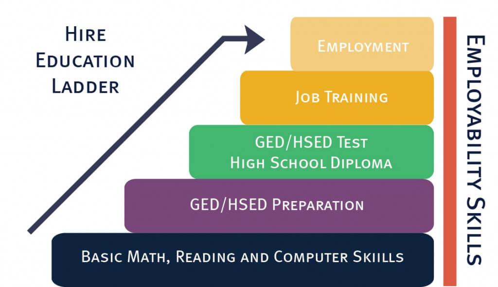 HIRE Education Employment Ladder